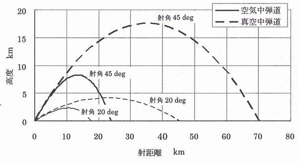 第3章 榴弾砲の弾道特性